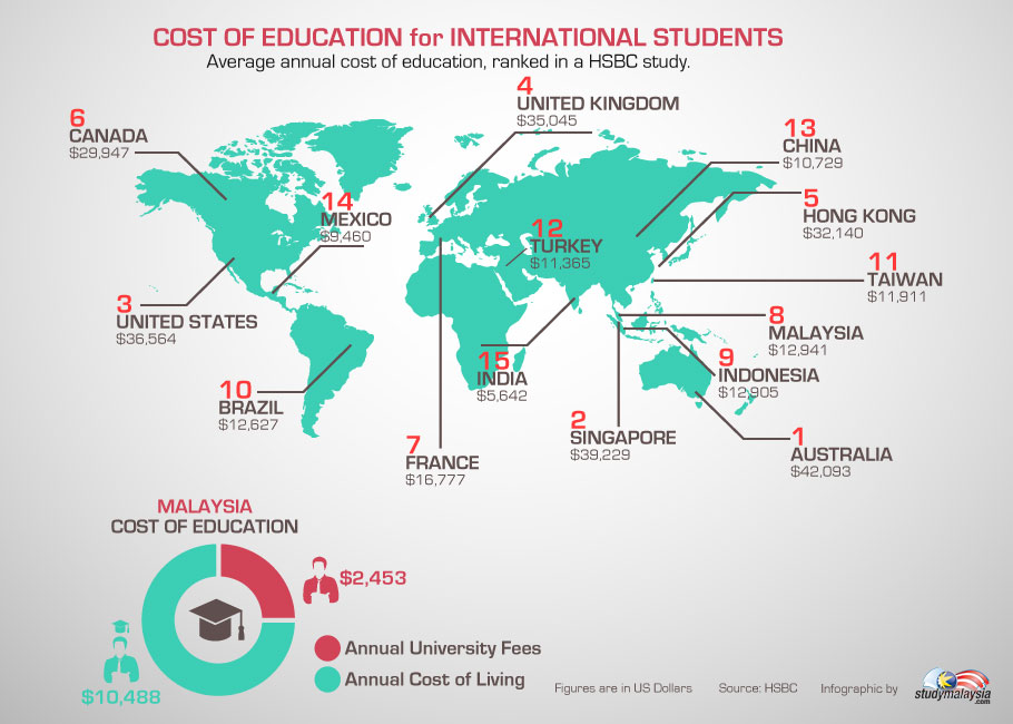 Cost of Education for International Students
